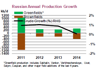 Russian oil production prognose 2014.PNG
